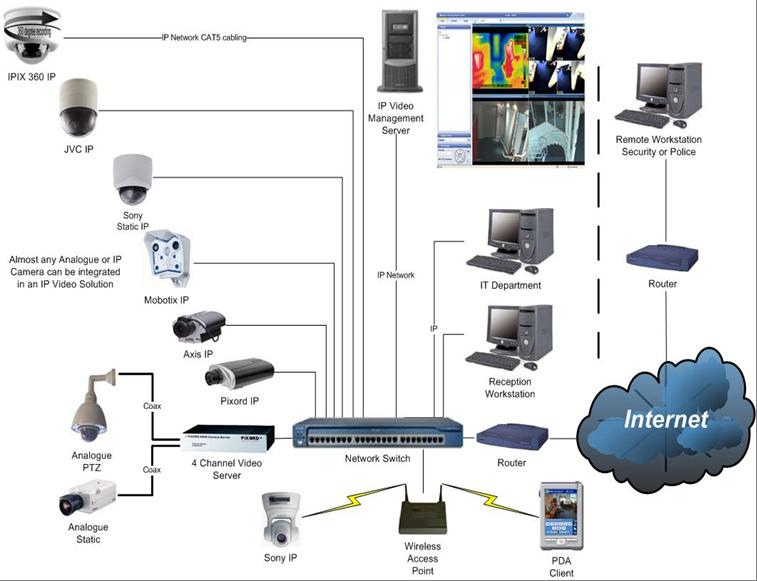 CCTV_IP_diagrama